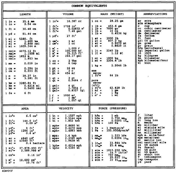 Printable Conversion Tables For Measurements  Google Search
