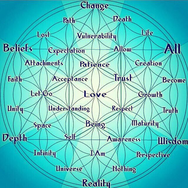 Pin By A James On Faith Love Wisdom In 2020 Sacred Geometry