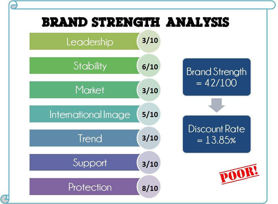 Brand Strength Analysis Example 0 Hang Ten I ♥ Branding - competitive market analysis template