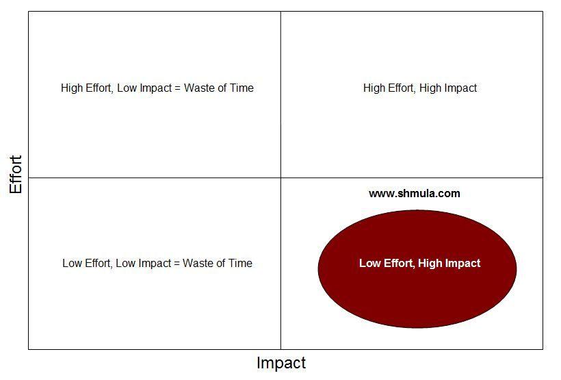 Impact and Effort Matrix Lean Tools and Techniques Pinterest - power interest matrix