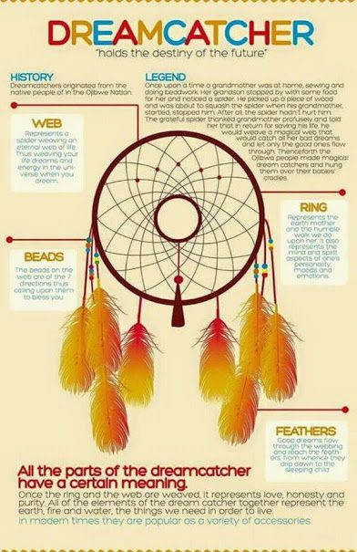 Pin By GwenGwendell Parsons On Native American Indian Art Mesmerizing Dream Catchers Meanings