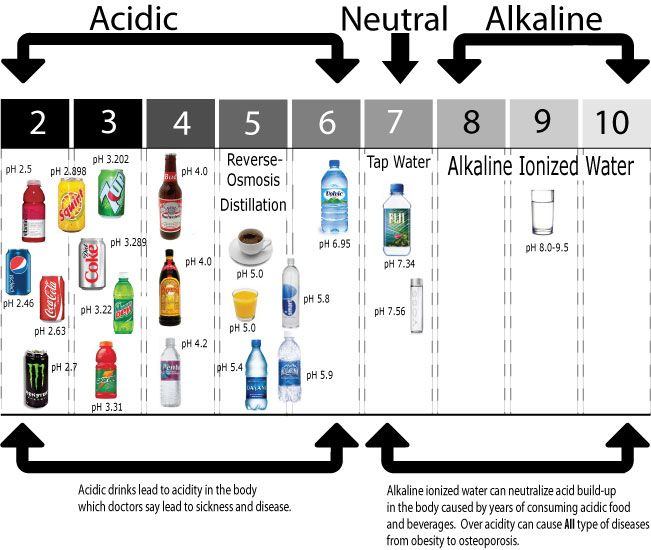 Benefits And How To Make Your Own Alkaline Water Alkaline Water Ph Water Ph Chart