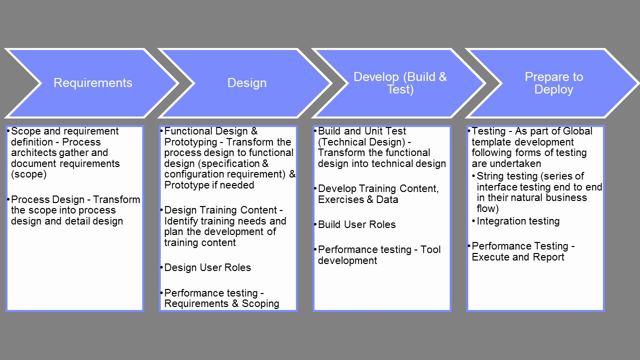 Roll Out Plan Template Lovely Global Rollout Approach Best Practices In Sap In 2021 Simple Business Plan Template Strategic Planning Template How To Plan