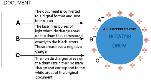 How_a_Laser_Printer_Produces_Image_on_Drum