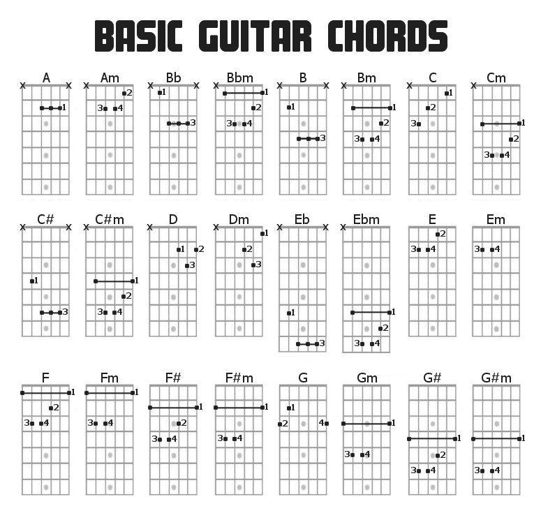 Guitar Basic Chord Charts Easy Method Music Teaching Lessons