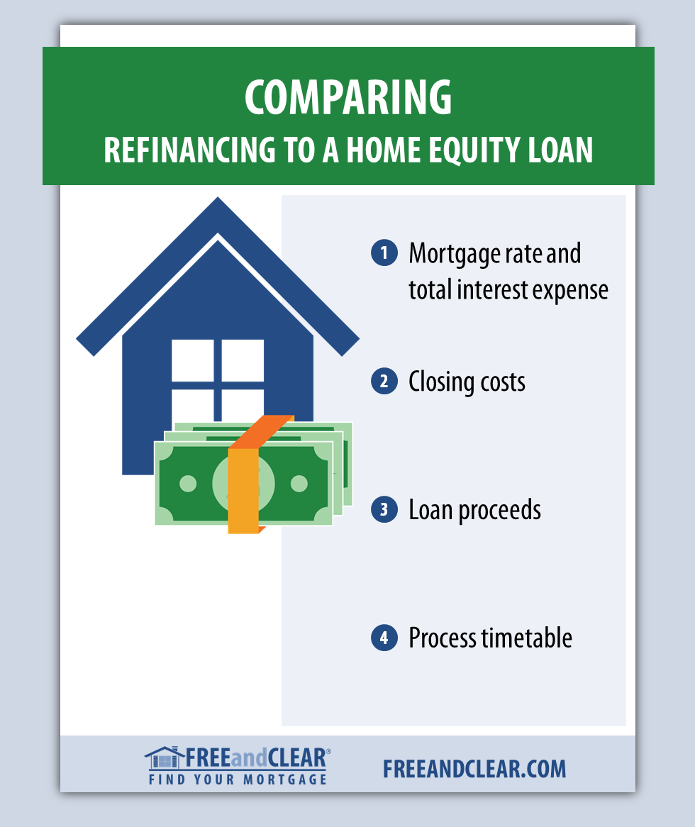 Should You Refinance Or Use A Home Equity Loan Freeandclear