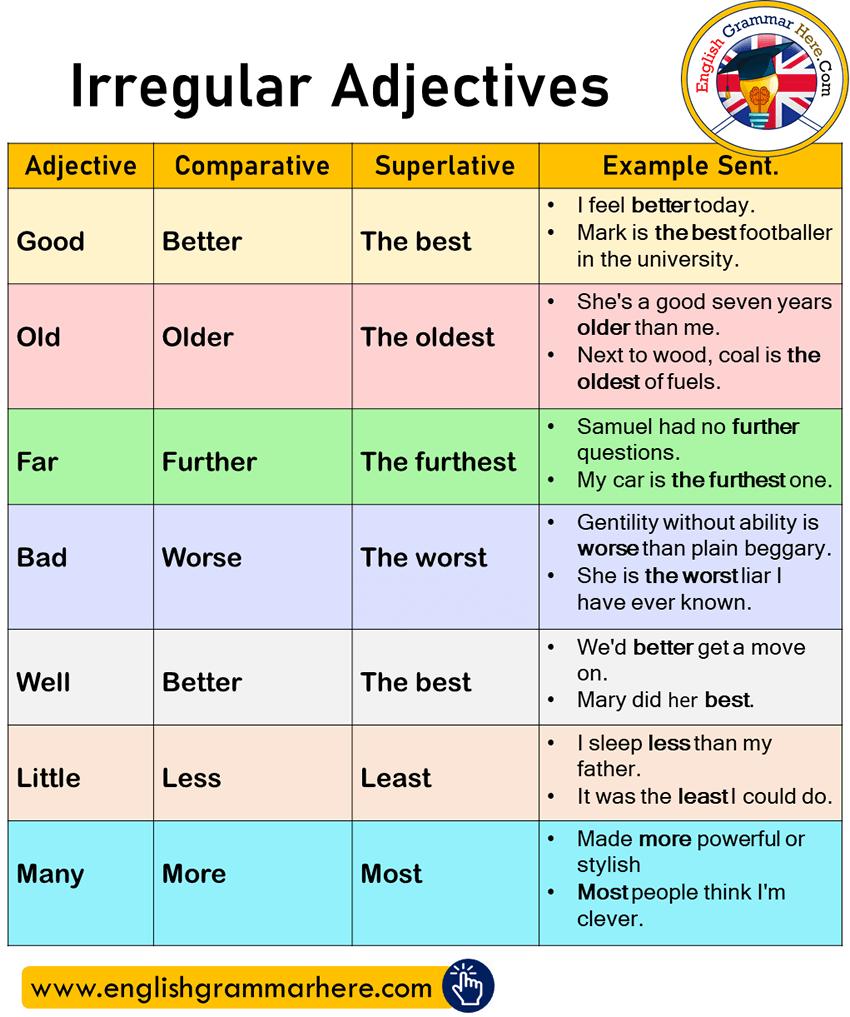 32 Comparatives Superlatives Ideas Superlatives Superlative Adjectives Comparative Adjectives