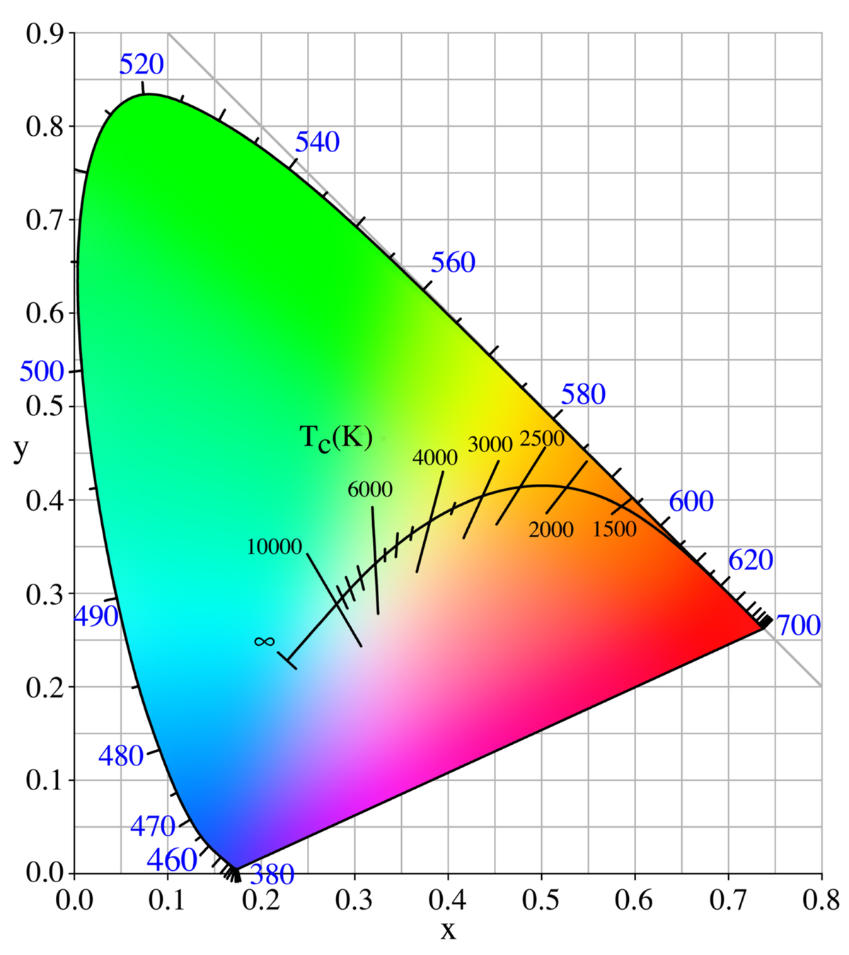Black Body Visible Spectrum  Color Temperature  Wikipedia