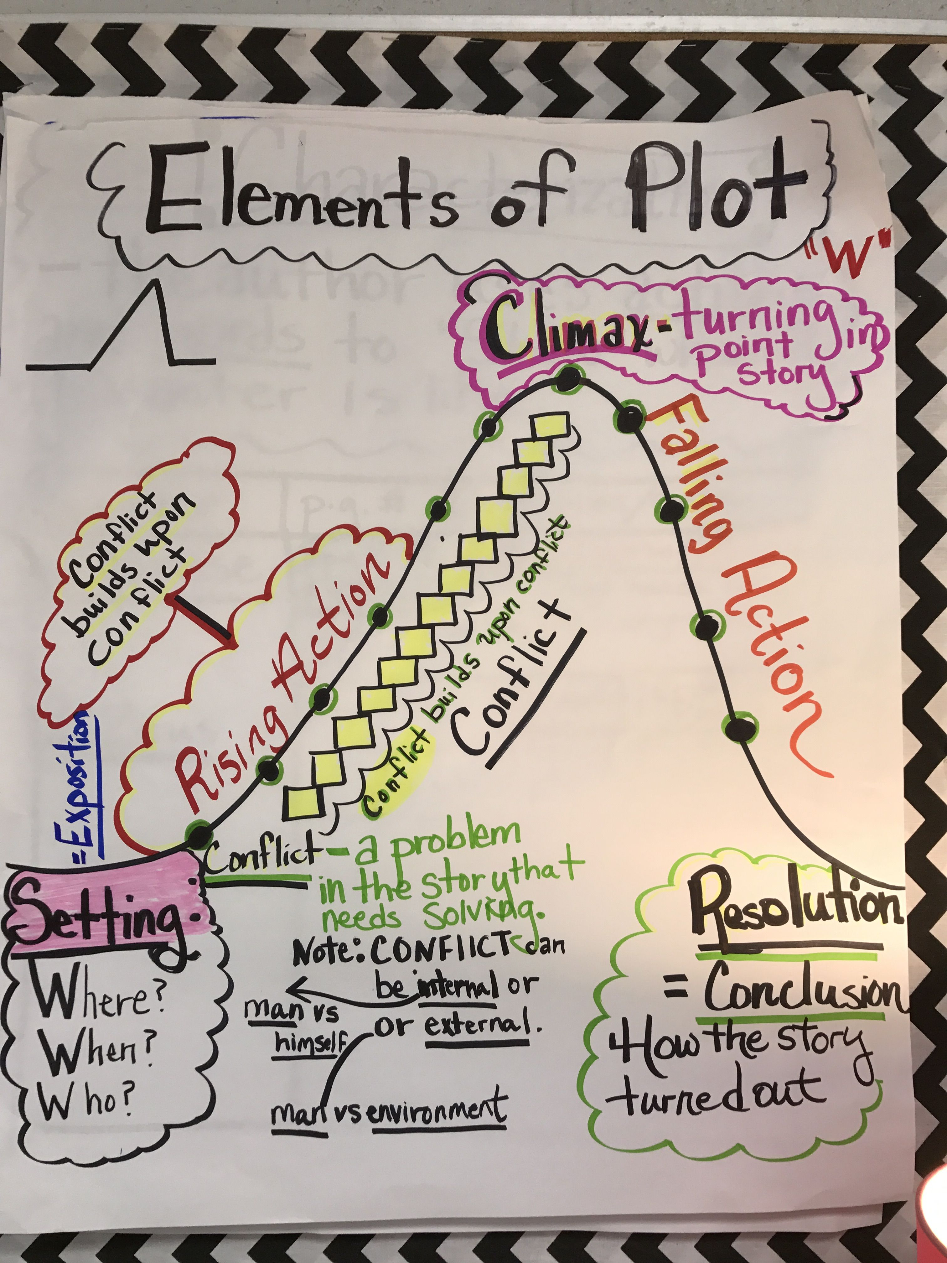 Plot Diagram Anchor Chart World Of Reference