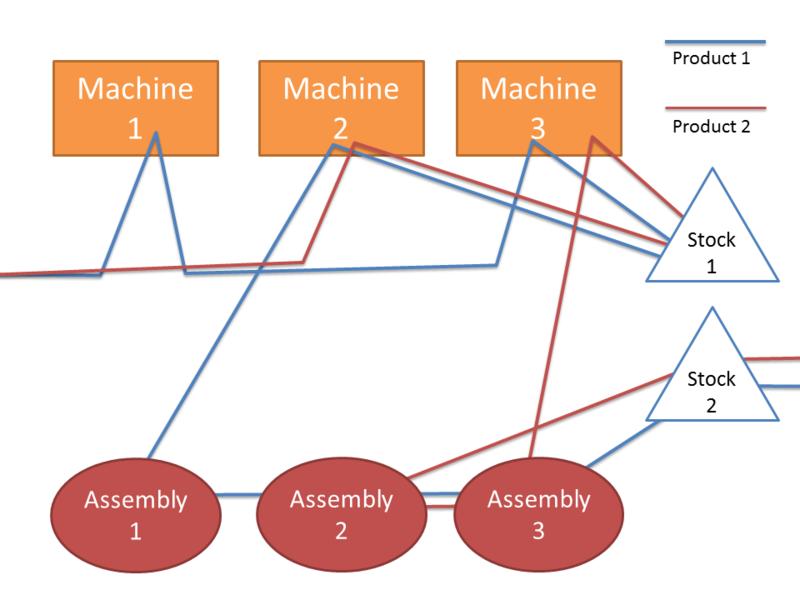 Government spaghetti diagram auto electrical wiring diagram spaghetti diagram spaghetti diagram pinterest diagram rh pinterest co uk lean spaghetti diagram example spaghetti diagram template blank ccuart Images