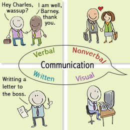 the different forms of language and communication 30 different types of nonverbal communication - incl body language, dance, signing for the deaf, etc.