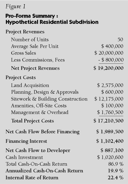 Pro Forma 101 Part 2 What Will It Cost To Build The Project Plannersweb Real Estate Management Real Estate Development Estate Management