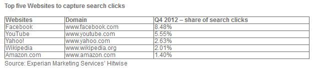 STUDY: Facebook Accounted For 8.48% Of All Web Searches During 4Q Of 2012