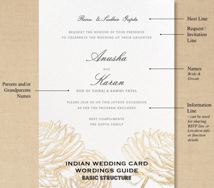 A Guide On The Perfect Wedding Card Wording And Structure Indian Wedding C Indian Wedding Cards Wedding Invitation Quotes Indian Wedding Invitation Wording