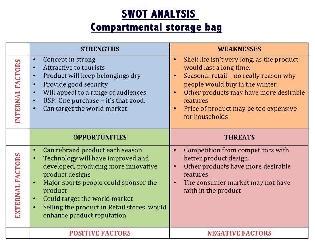 swot analysis future business swot analysis swot analysis