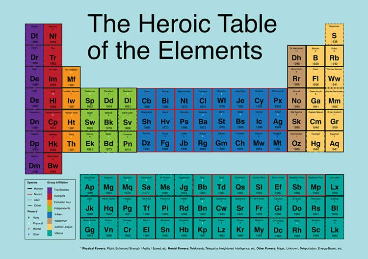Heroic Table of Elementsu201d, where superheroes and villains from both - copy periodic table of elements ya