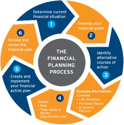 Financial Planning: #financial Planning Is The Process Of Identifying And