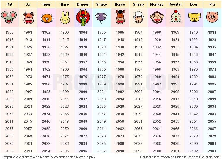chinese new year dates and chinese animal years based on zodiac list of chinese years based on 12 year cycle when is chinese new year years 1900 to 2103 - Chinese New Year 1995