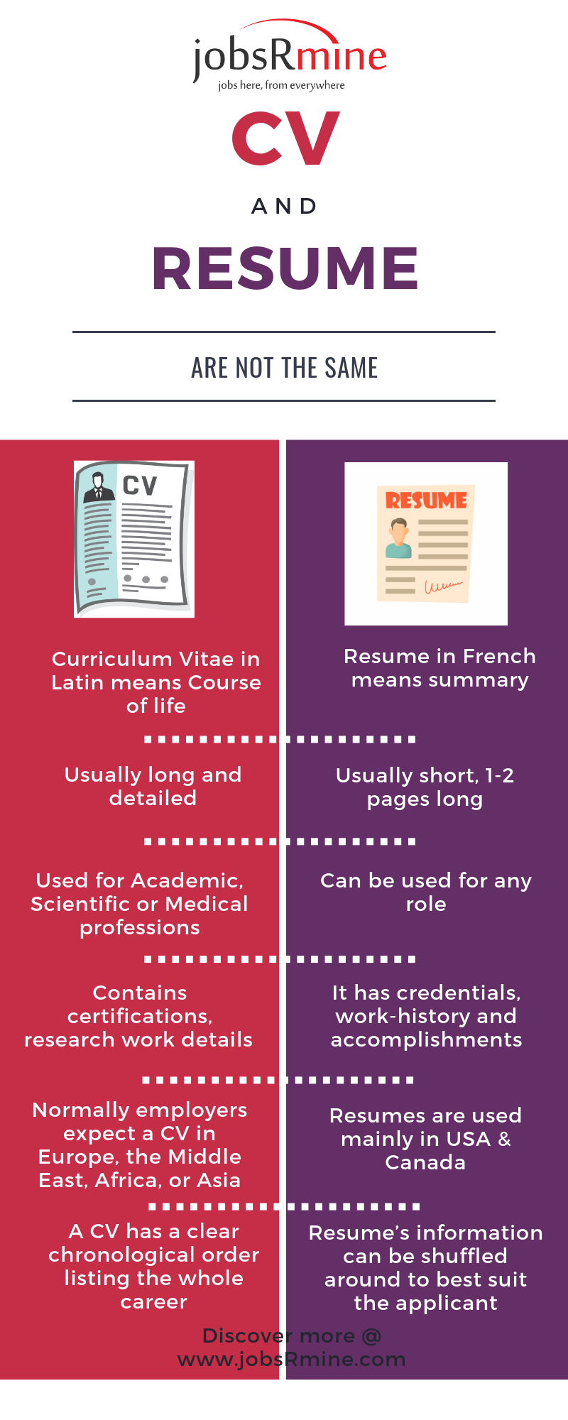 Lists the basic difference betwen a CV and resume and when