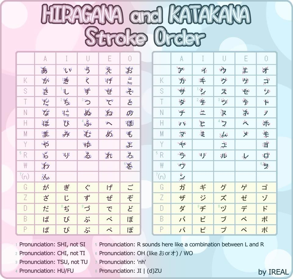 Hiragana Class: Hiragana, Katakana Cheat Sheet
