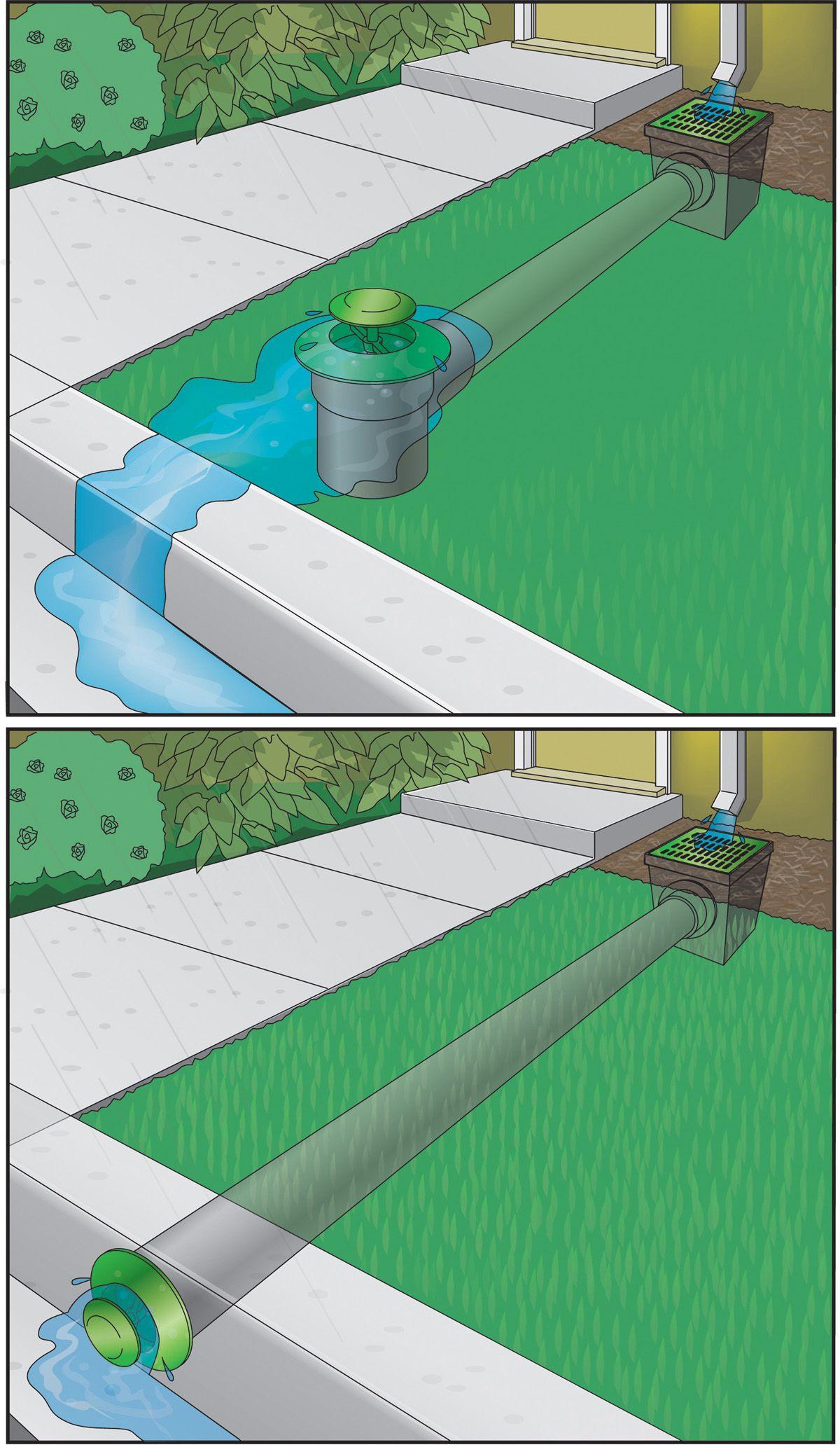 sump pump basins extension | Backyard drainage, Yard ...