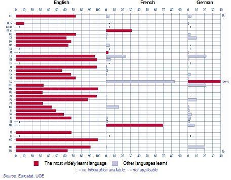 El aprendizaje de idiomas en Europa se hace cada vez a edad más temprana. Ocurre mayormente entre los 6 y 9 años.