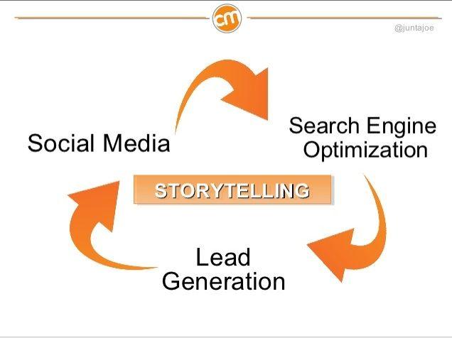 EnterpriseWide Content Marketing One CompanyS Crazy Vision