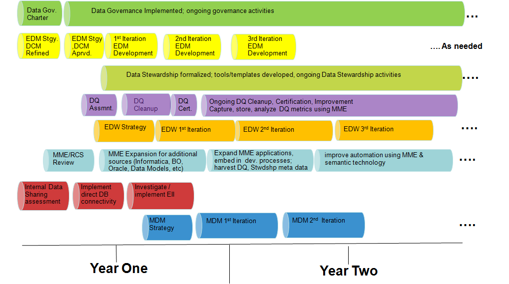 Epa Data Architecture Strategic Roadmap  Enterprise Architecture