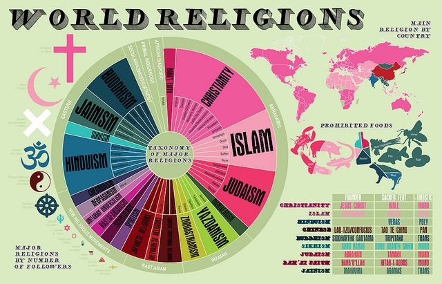 world religions infographic google search infographics bliss