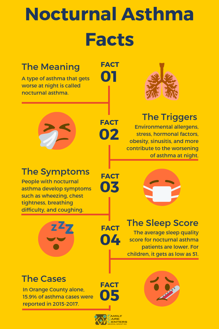 Nocturnal Asthma: Facts, Causes, Symptoms, Triggers, and ...