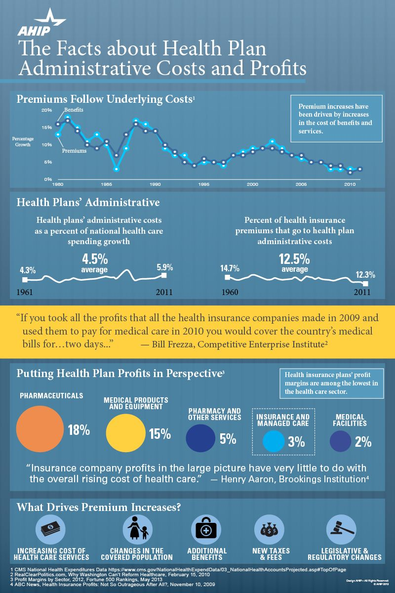 Ahip Infographic On Aca And Premium Rates Health Plan Health