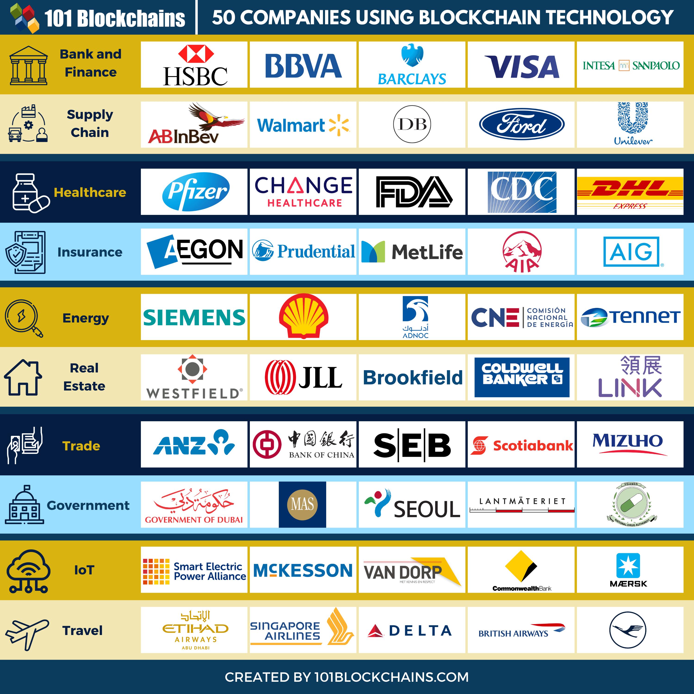 50 Example Companies Using Blockchain Technology 101blockchains Via Mikequindazzi Fintech Smartcontrac Blockchain Technology Blockchain Technology