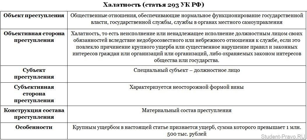 уголовный кодекс рф статья 293