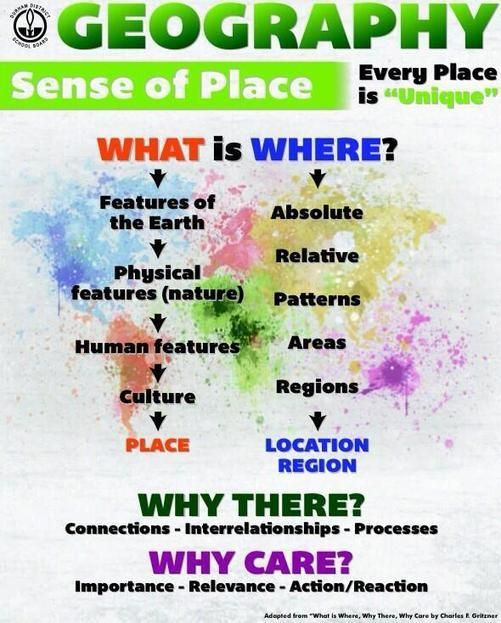 Geography Poster | Geography and Human geography