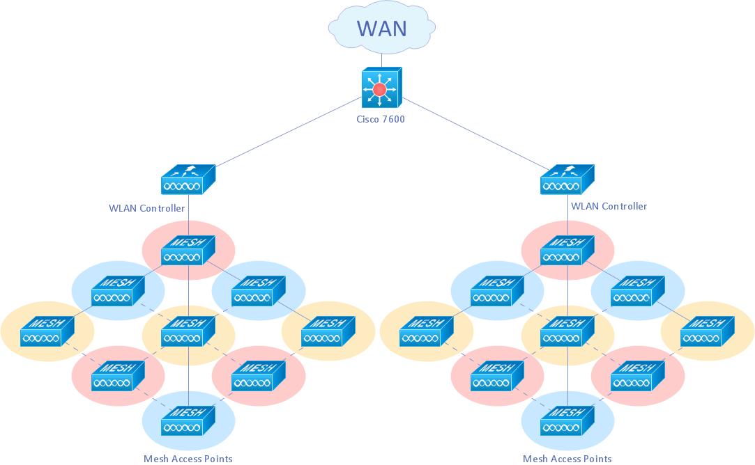 Wireless mesh network diagram tech pinterest wireless mesh cisco network diagrams ccuart Gallery
