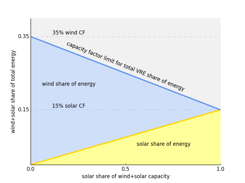 """Less than the sum of its parts: Rethinking """"all of the above"""" clean energy"""