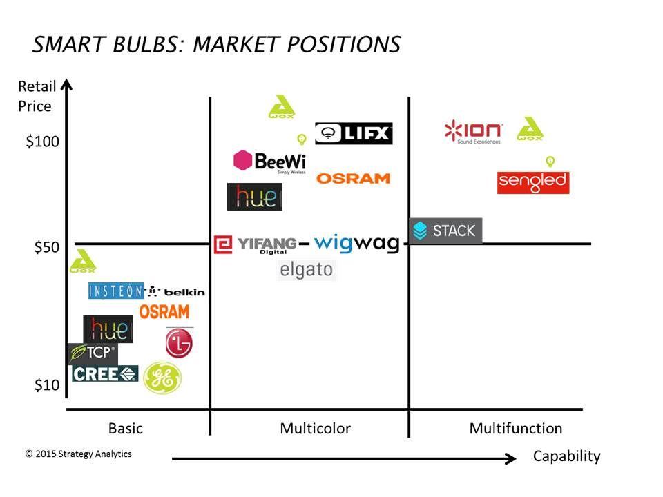 Smart Bulbs: The Trojan Horse of the Smart Home Market