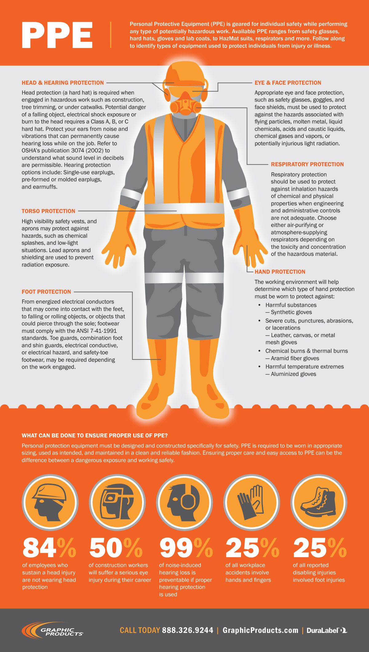ppeinfographic.jpg (1) Health and safety poster, Safety