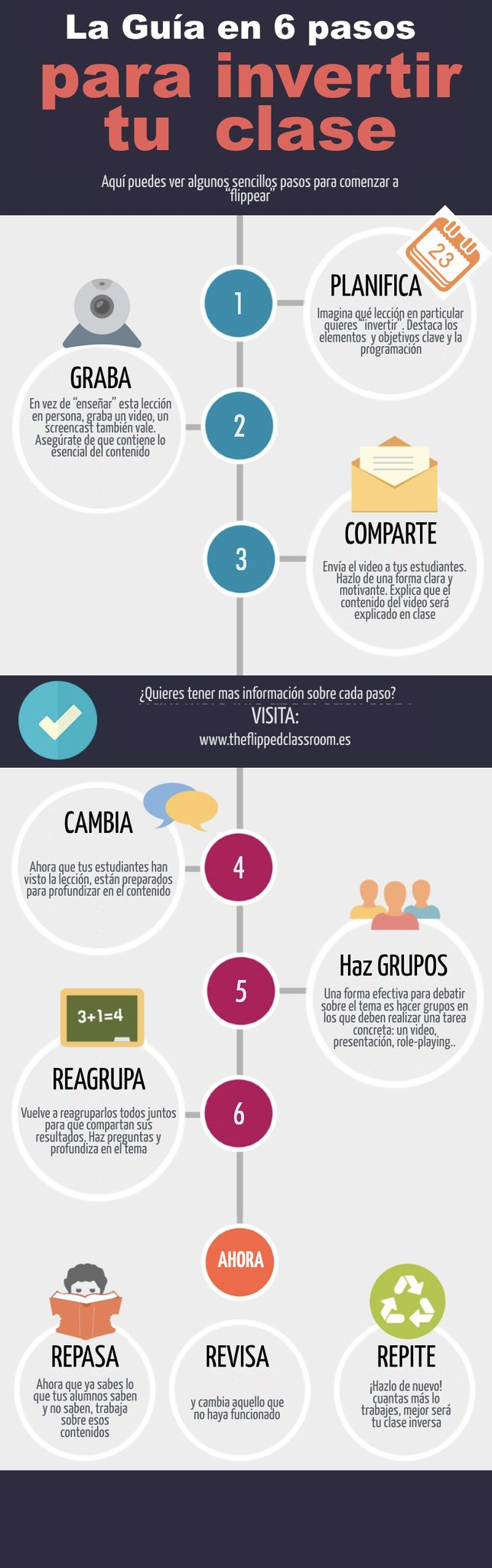"Raul Santiago en Twitter: ""La Guía en 6 pasos para invertir tu clase #flippedCRIF #flipped_intef @HuescaCIFE https://t.co/u4iyRYAXW5"""