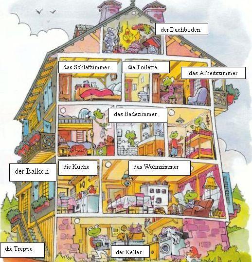 Das Haus (die Zimmer)