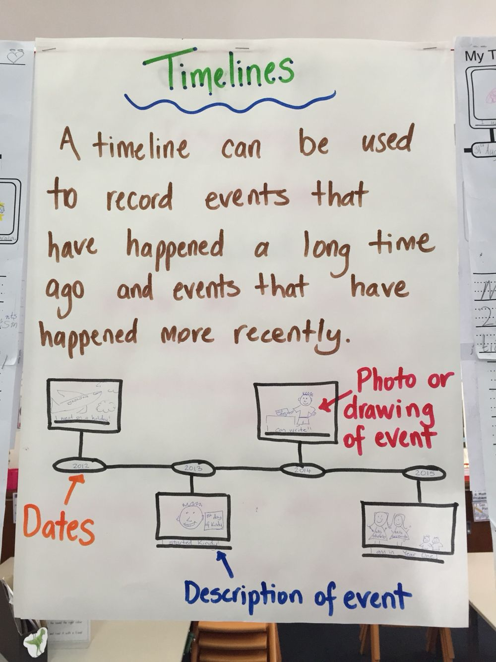 Timeline Anchor Chart   Pinteres