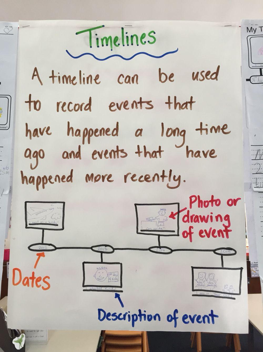 Timeline anchor chart   4th grade social studies [ 1334 x 1000 Pixel ]