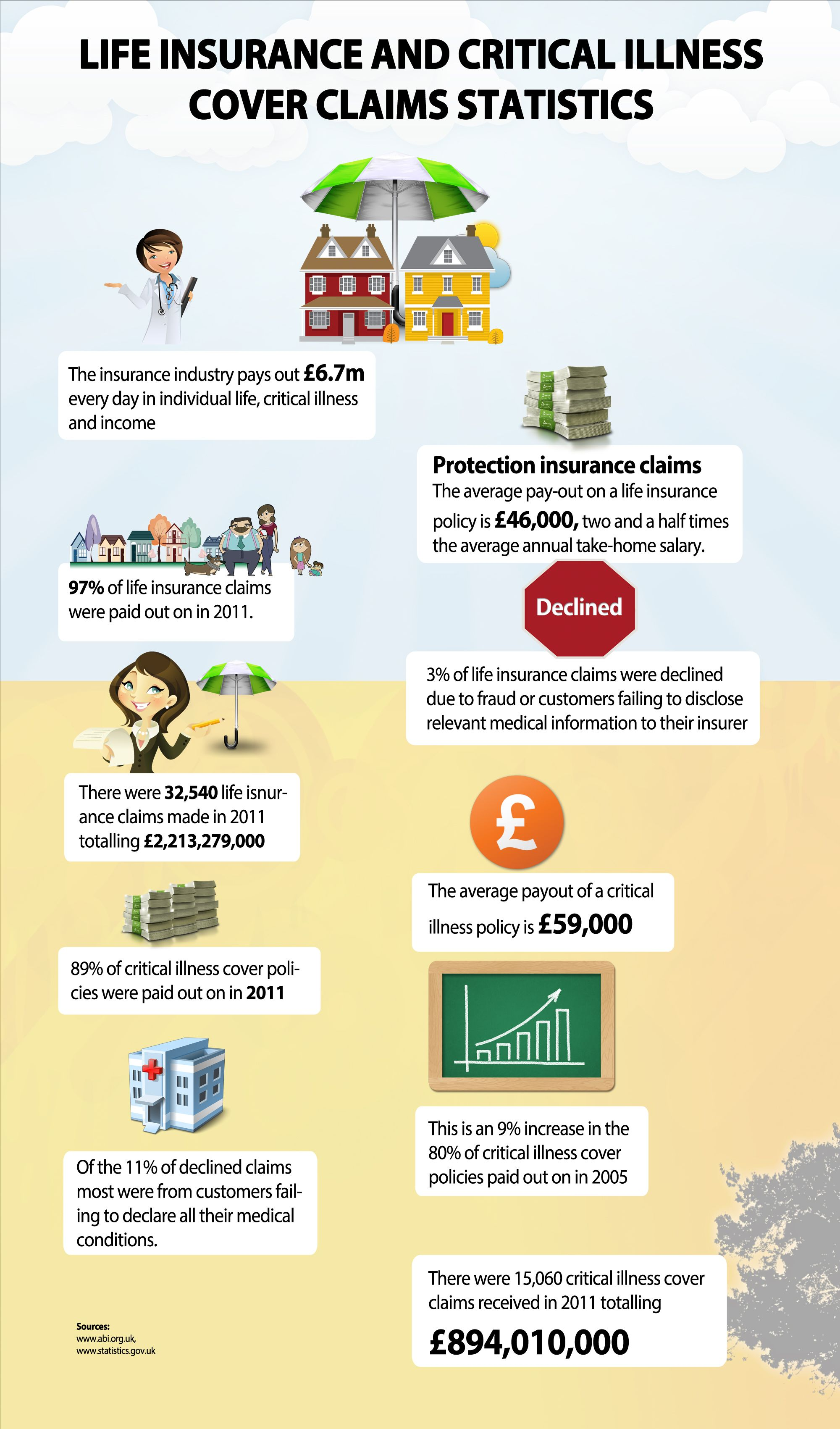 ***Critical illness cover in the UK ***This infographic