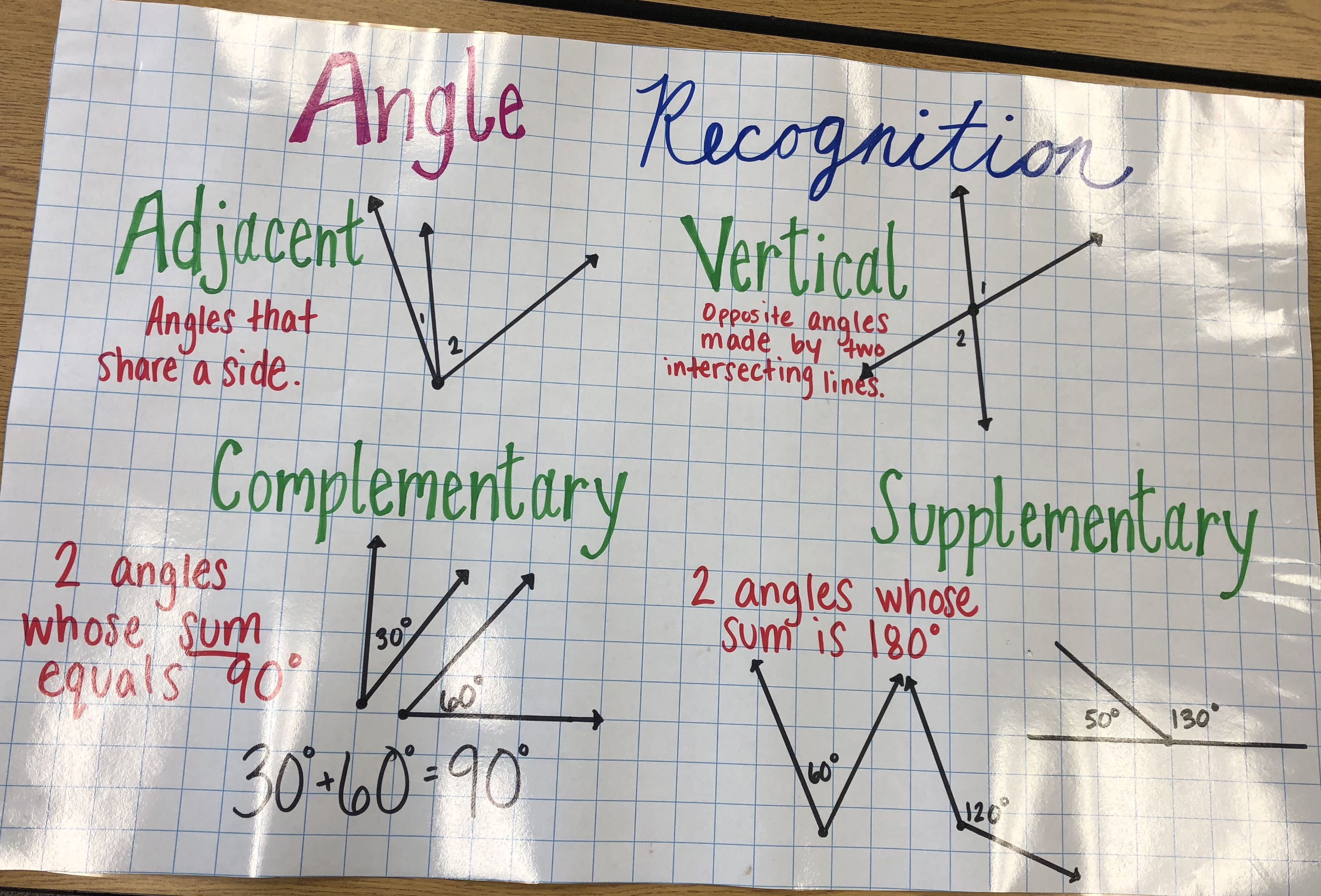 Angle Recognition 7th Grade Math Anchor Chart   Angles worksheet [ 2456 x 3618 Pixel ]