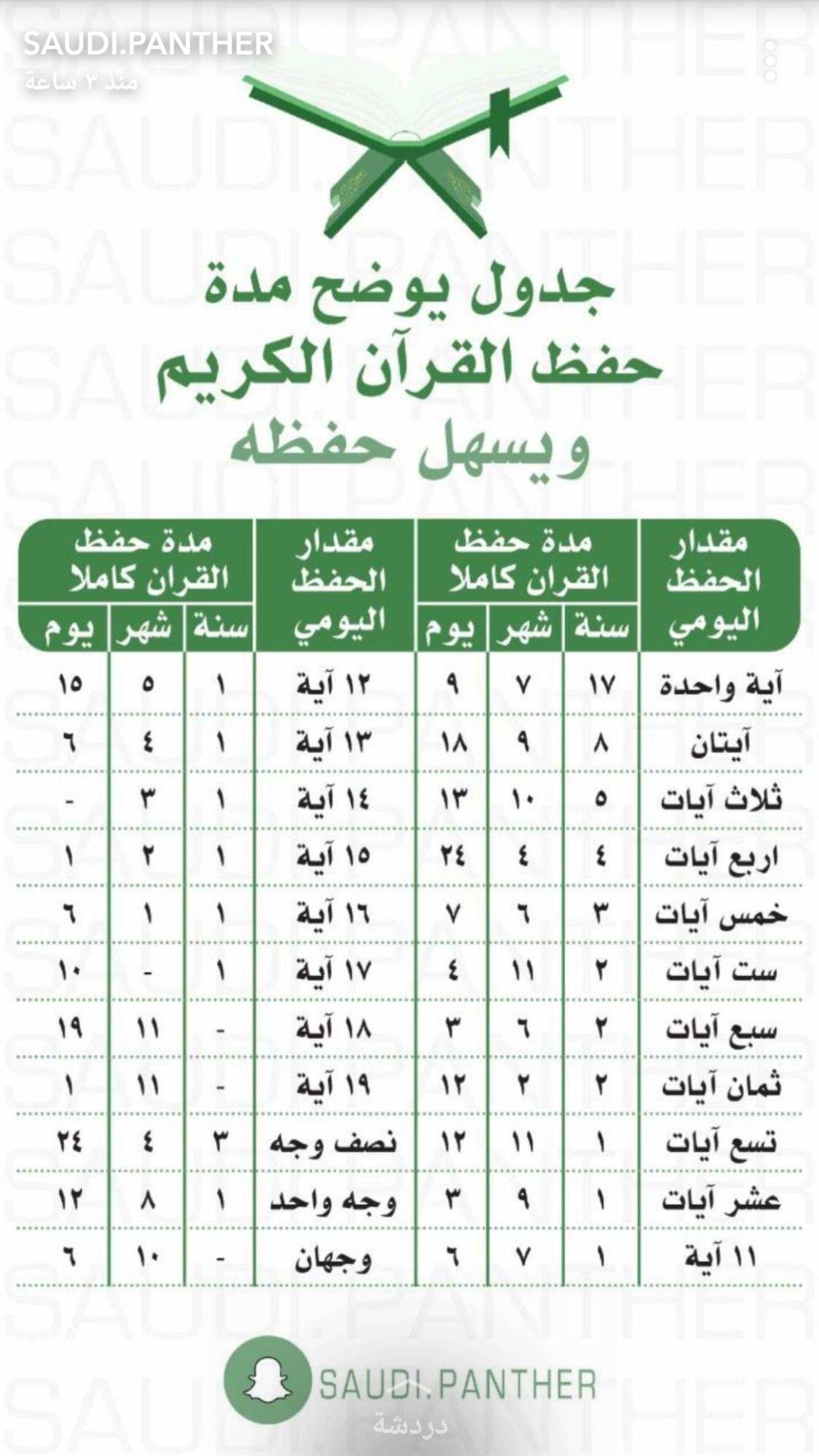 حفظ القرءان Islamic Quotes Quran Islam Facts Islam Beliefs