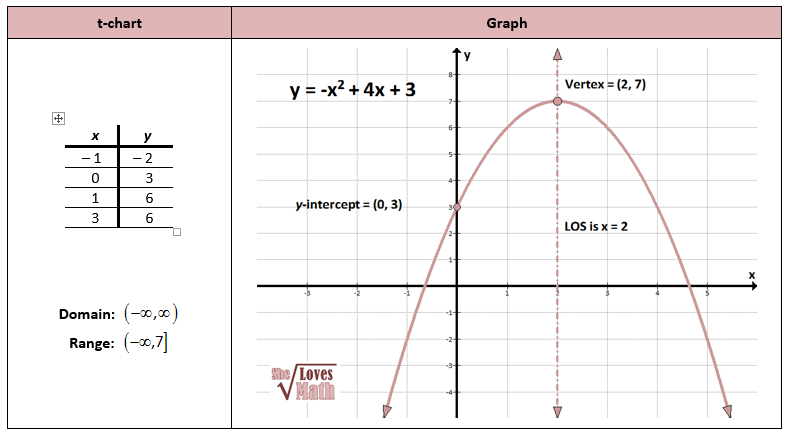 How To Graph A Parabola In Standard Form Dolapgnetband