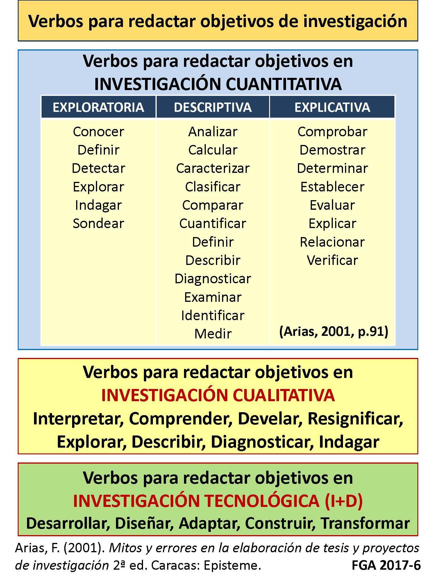 Lista de verbos para redactar objetivos de investigaciones ...