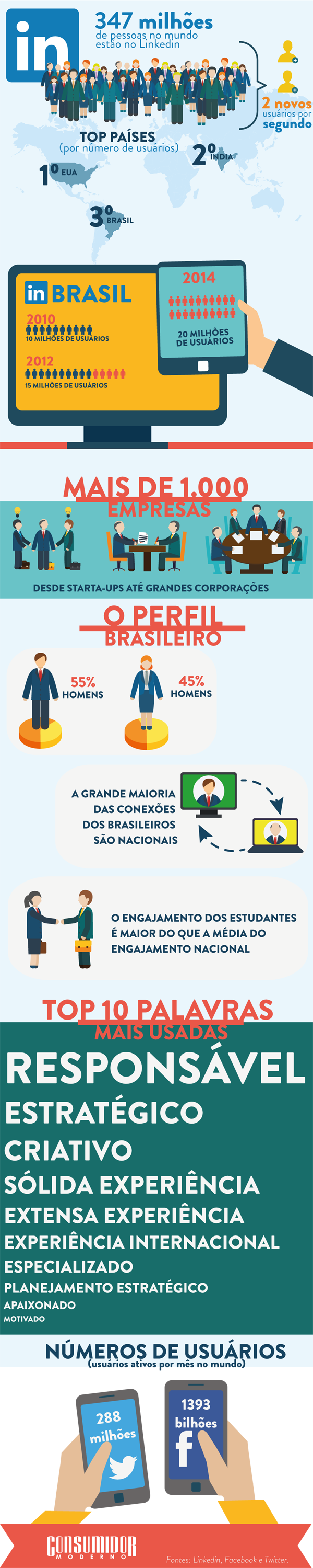 LINKEDIN NO BRASIL: CONHEÇA OS NÚMEROS DA REDE SOCIAL. O LinkedIn superou a marca de 20 milhões de perfis brasileiros, o que coloca o País em terceiro lugar em números de usuários, atrás apenas dos Estados Unidos e da Índia.