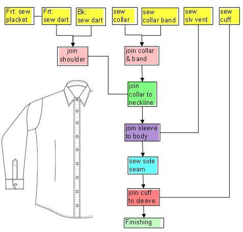 Een Blouse Overhemd Naaien In De Juiste Volgorde Sowieso Handig Voor Als Je Zelf Een Patroon Hebt Gemaakt Maar Ook Aan Te Houden Bij Bestaande Patronen