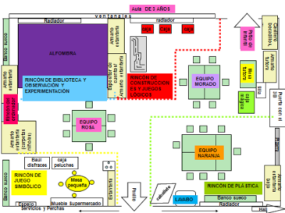 En Esta Entrada Hago Referencia A Uno De Los Principios Metodólogicos Que Es La Ditribución De Espacio En El Aula Distribución Del Aula Aula Espacio Del Aula